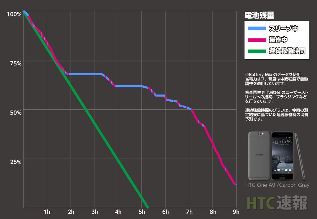 htc_a9_battery
